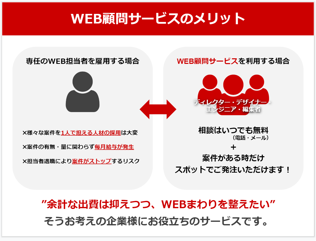 WEB顧問サービスとは